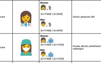 Google have proposed a new set of emoji to promote gender equality