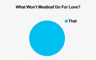Popular Songs Represented As Pie Charts