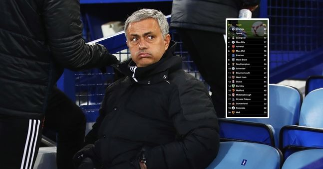 """Another """"super computer"""" has predicted the final Premier League table"""