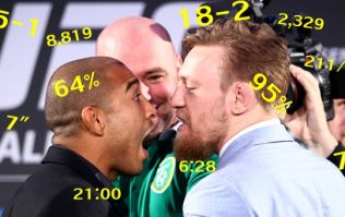 UFC 194 by the numbers - Conor McGregor and Jose Aldo's stats get crunched