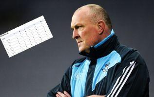 Tricky battle facing Dublin hurlers to avoid disastrous relegation