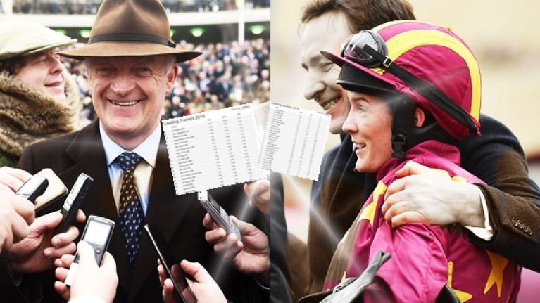 Mullins wins champion trainer for seventh time as de Boinville leads the jockeys home